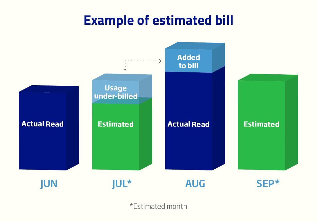 High bill graph